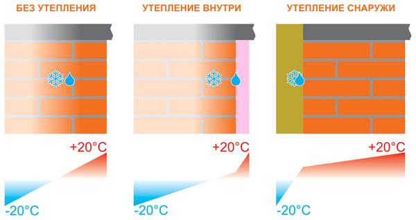 Как работает внутреннее и внешнее утепление фасадов домов