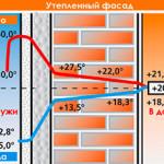 Утепление квартир: варианты утепления наружной стены