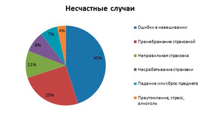 диаграмма